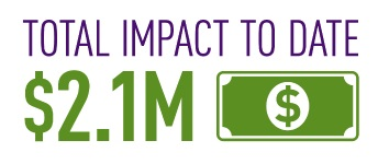 Tempur total impact 2.1 million dollars