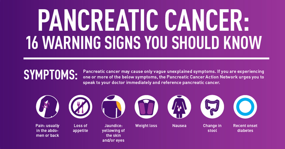 Spread The Word Pancreatic Cancer Action Network